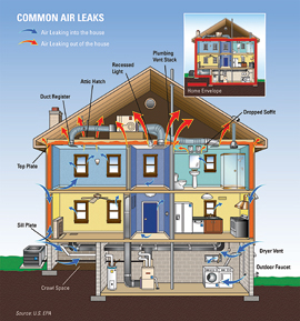 Home Insulation Michigan